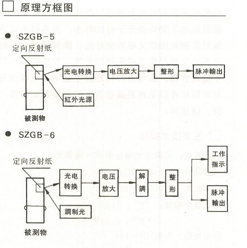SZGB-5型光电转速传感器是单头反射 式光电传感器,它内藏光电转换器单元,能将被测物反射回来的光信号转换成电脉冲信号, 与XJP—10B型转速数字显示仪配合使用,不需另配电源就能测试。 SZGB-6型光电转速传感器是采用调制光结构的单头反射式光电传感器。具有测量距离远及不受环境光干扰的优点,内藏调制光发射和接收光电转换单元,能将被测物反射回来的光信号转换成电脉冲信号。传感器输出电平适应性强,能与各种转速数字显示仪配套使用及计算机接口电路直接连接,能无接触测量转速、线速度。